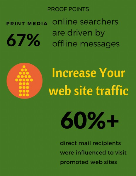 image about print media increasing website traffic